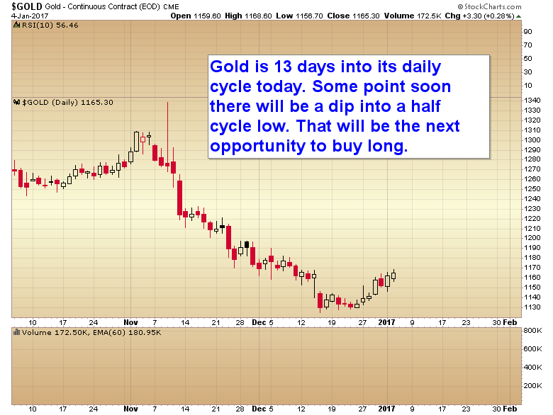 half cycle low