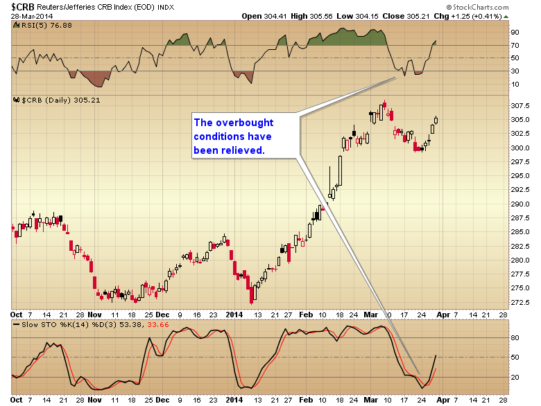 CRB oversold
