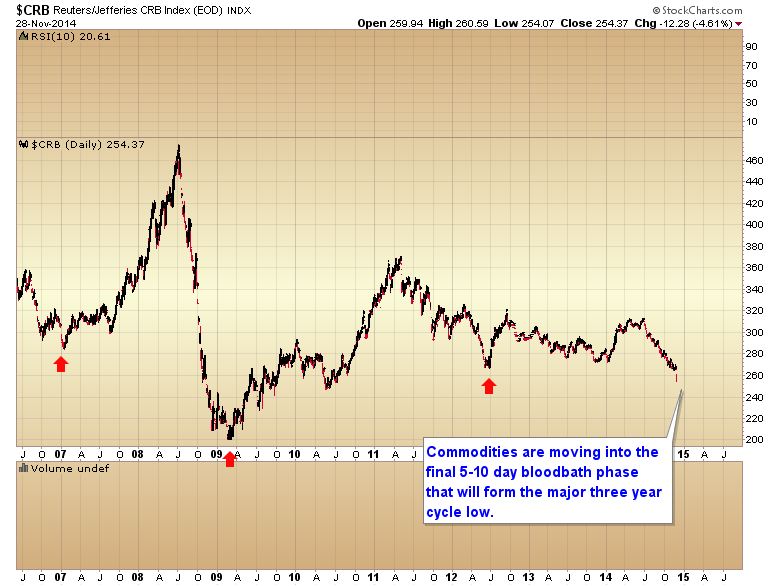 CRB three year cycle low
