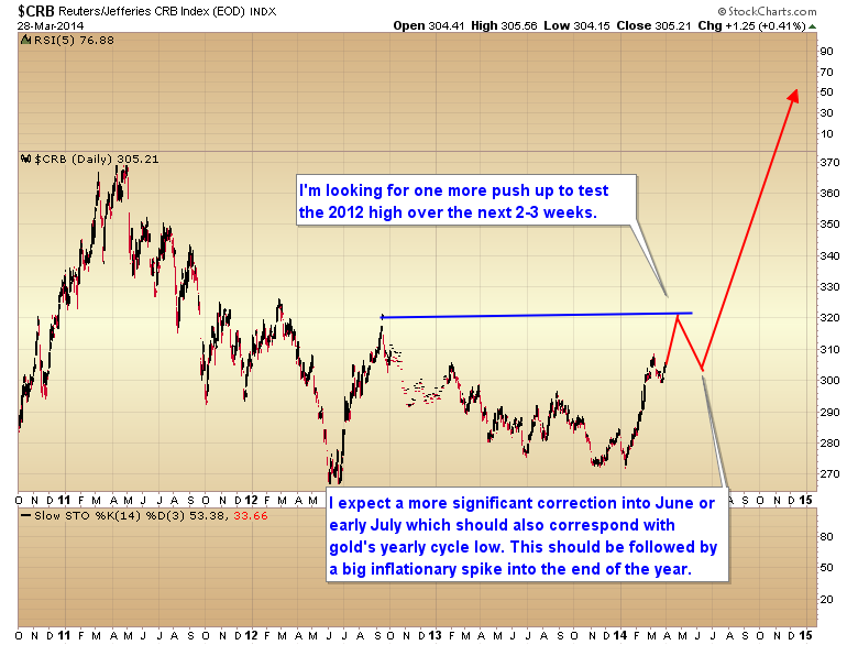 CRB yearly outlook 2