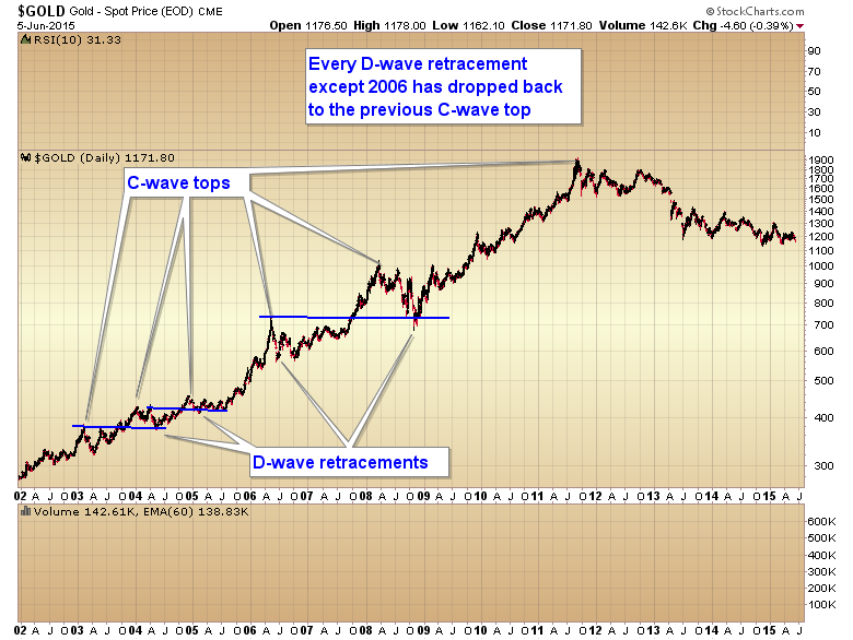 Gold: Surviving the Last Few Months of the Bear Market