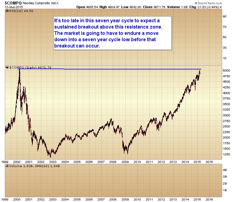 NASDAQ resistance