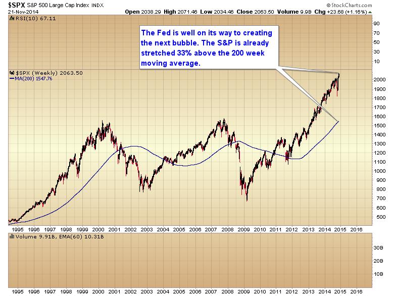 S&P 200 week moving average
