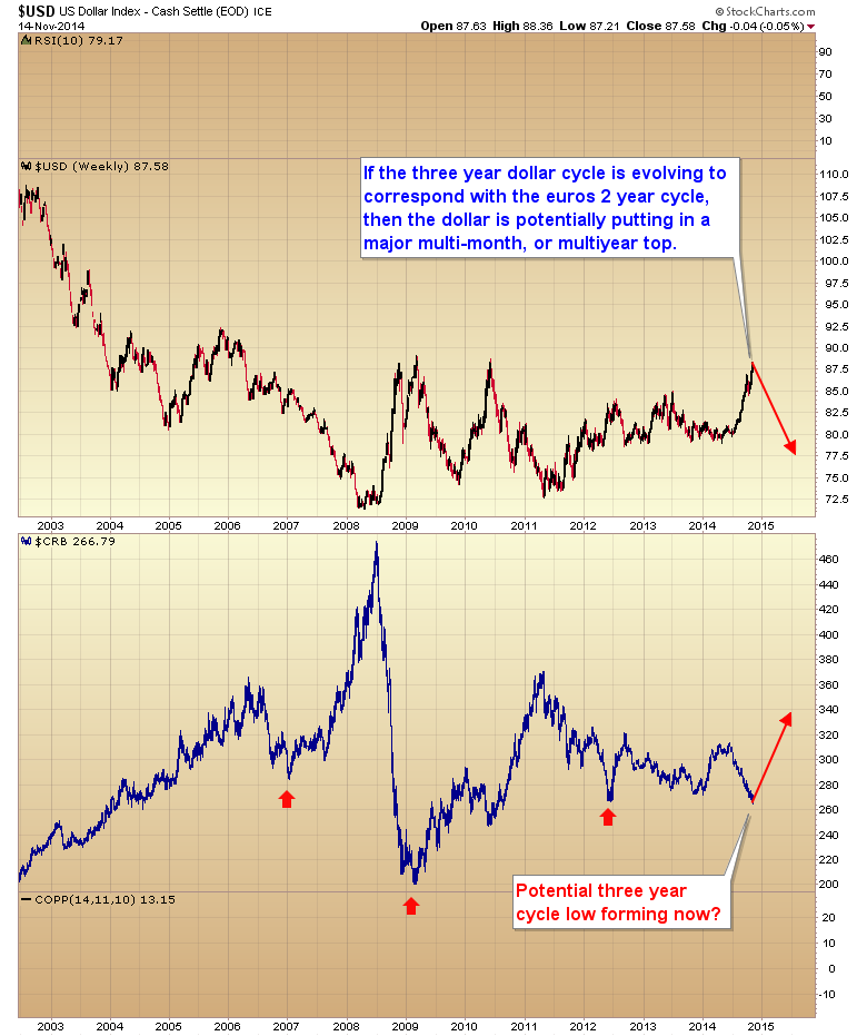 US dollar commodities cycles