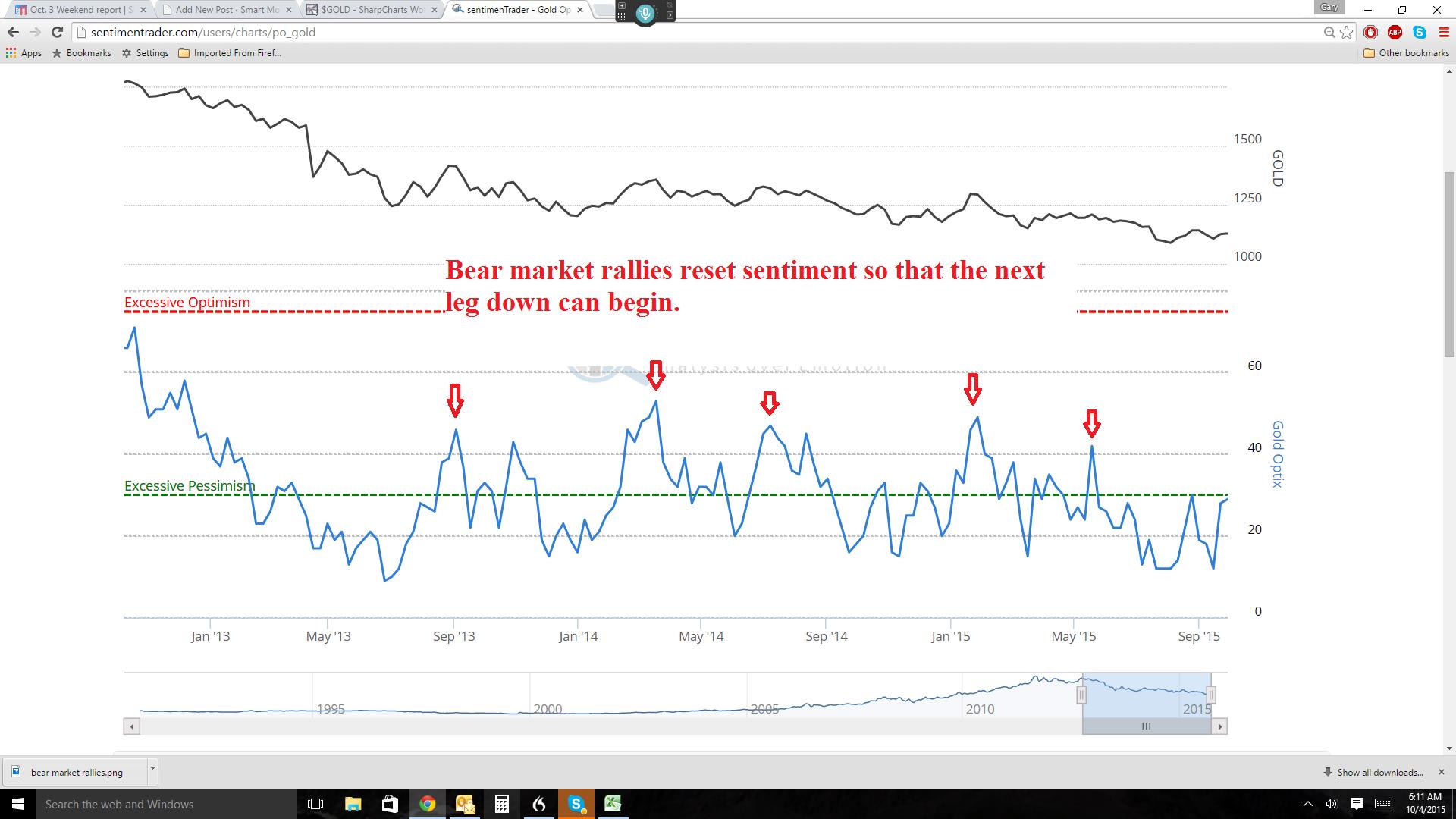 bear market rallies sentiment