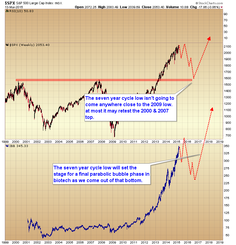 biotech bubble phase