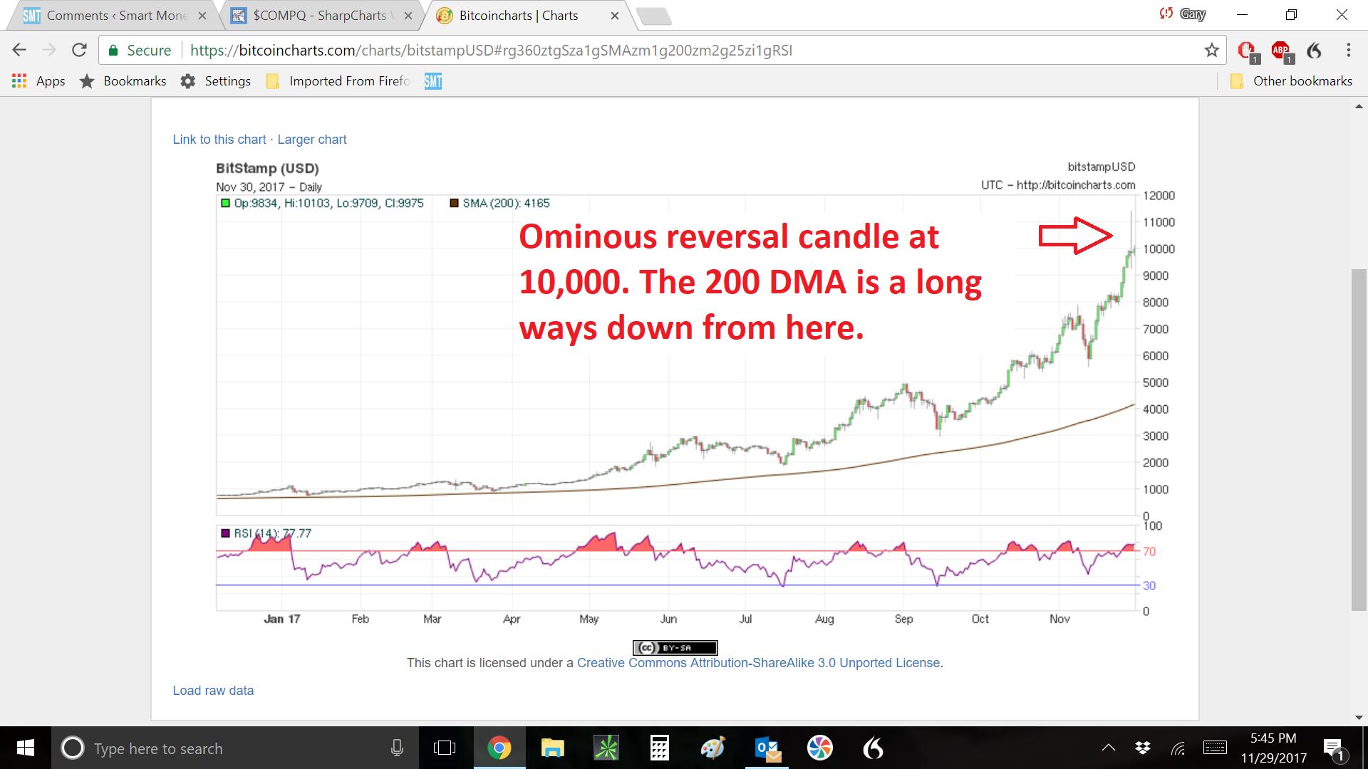 Anatomy Of A Bubble 101 Smart Money Tracker