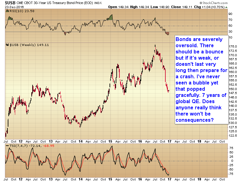 CHART OF THE DAY - MOMENT OF TRUTH FOR BONDS - Smart Money