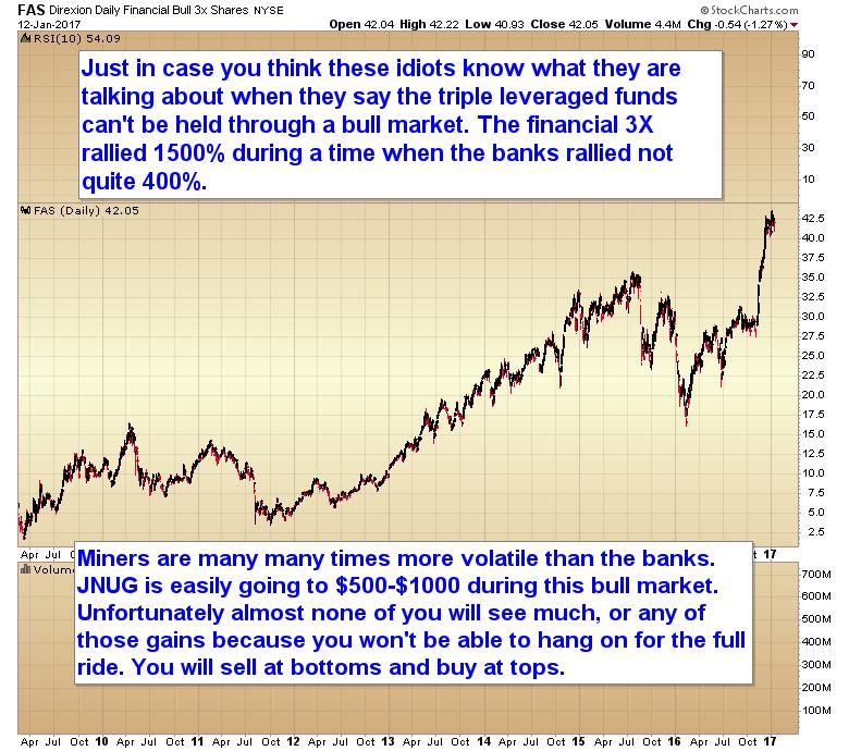 bull market 3x ETFs