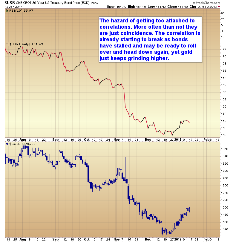 bonds/gold correlation
