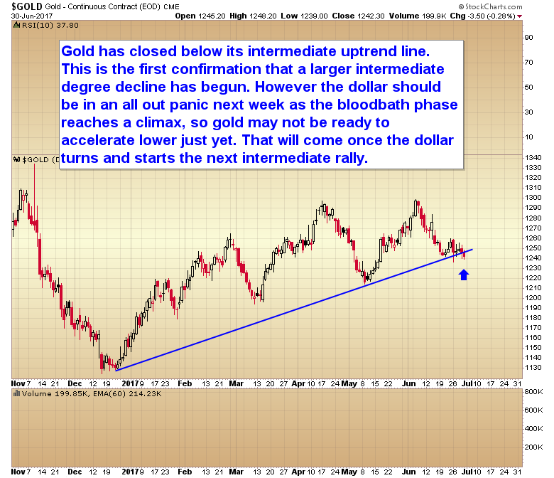 Chart Of The Day Gold Trend Line Broken
