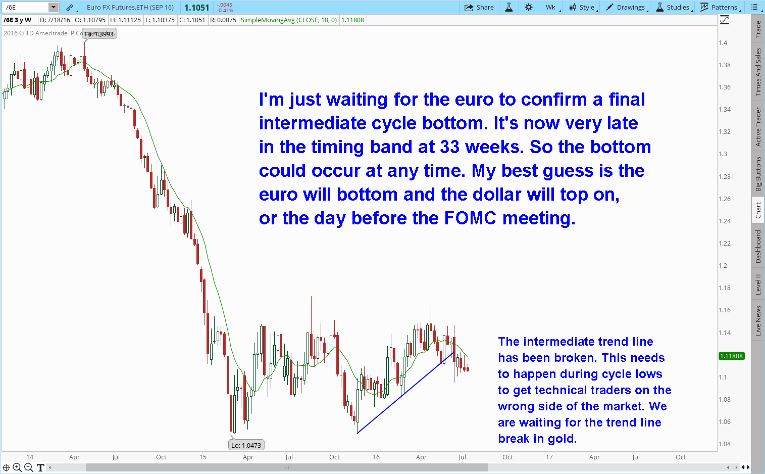 waiting euro bottom
