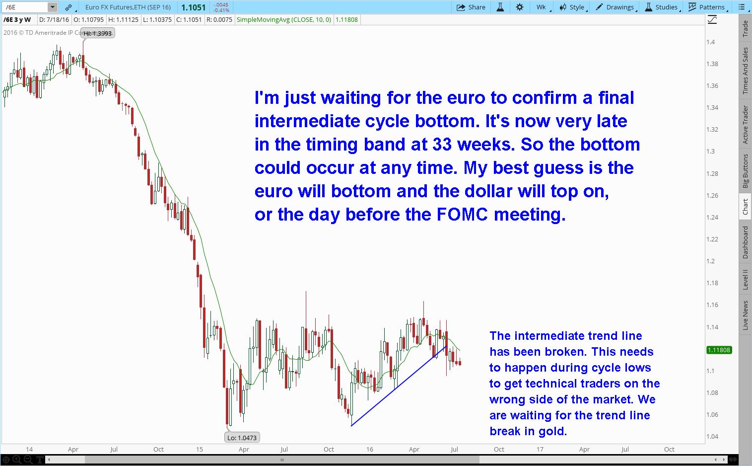 waiting euro bottom