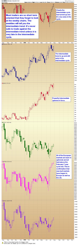weekly charts
