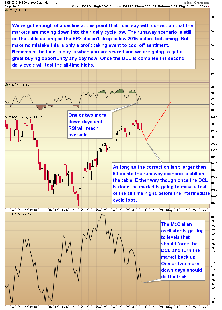stocks daily cycle low