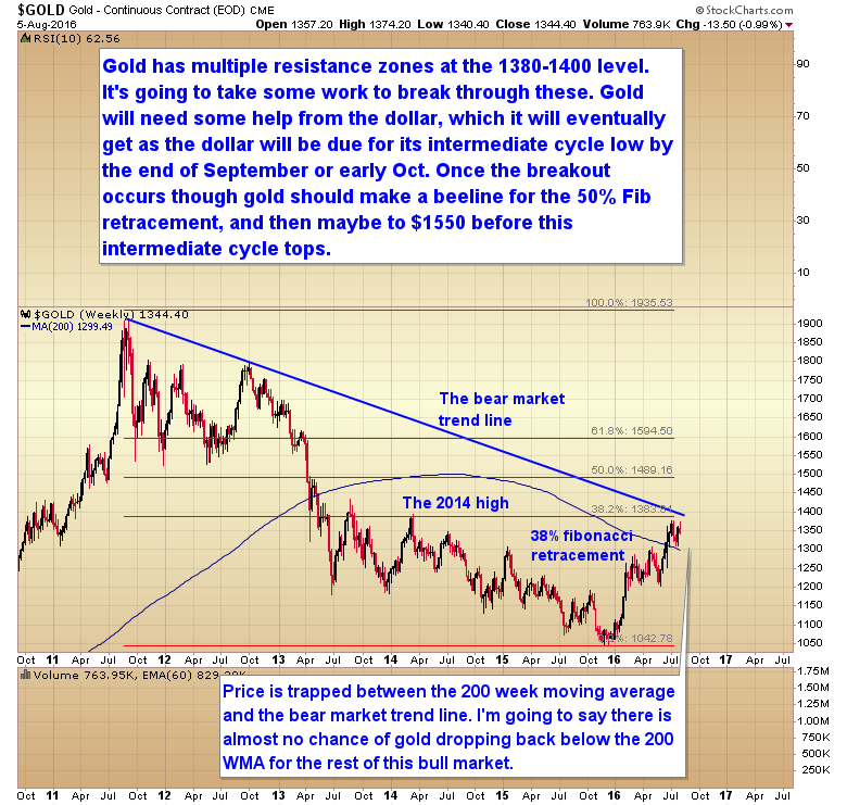 GOLD'S MULTIPLE RESISTANCE ZONES