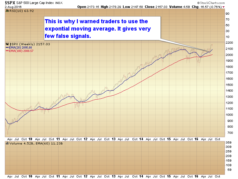 CHART OF THE DAY - EXPONENTIAL MOVING AVERAGE - Smart Money
