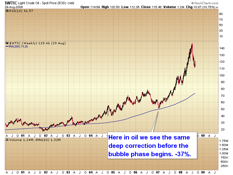 bubble phase - $WTIC