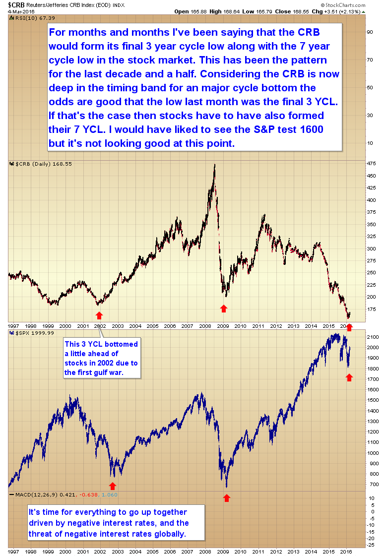 Commodities have Bottomed