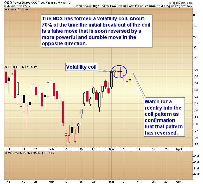 volatility coil