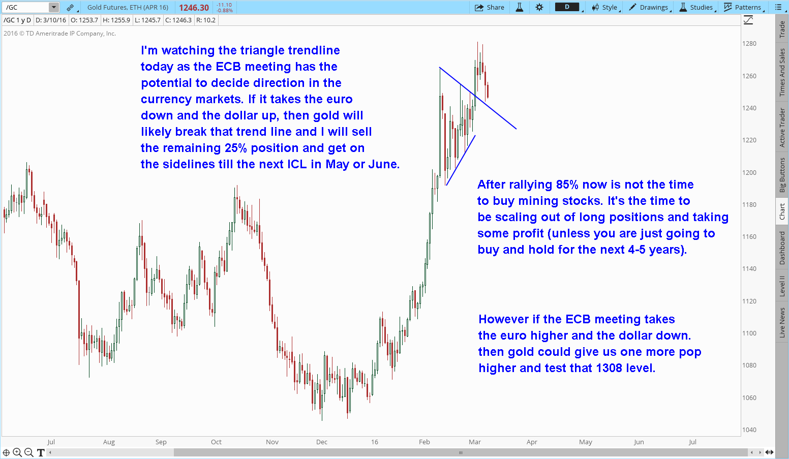 Short Term Gold Direction