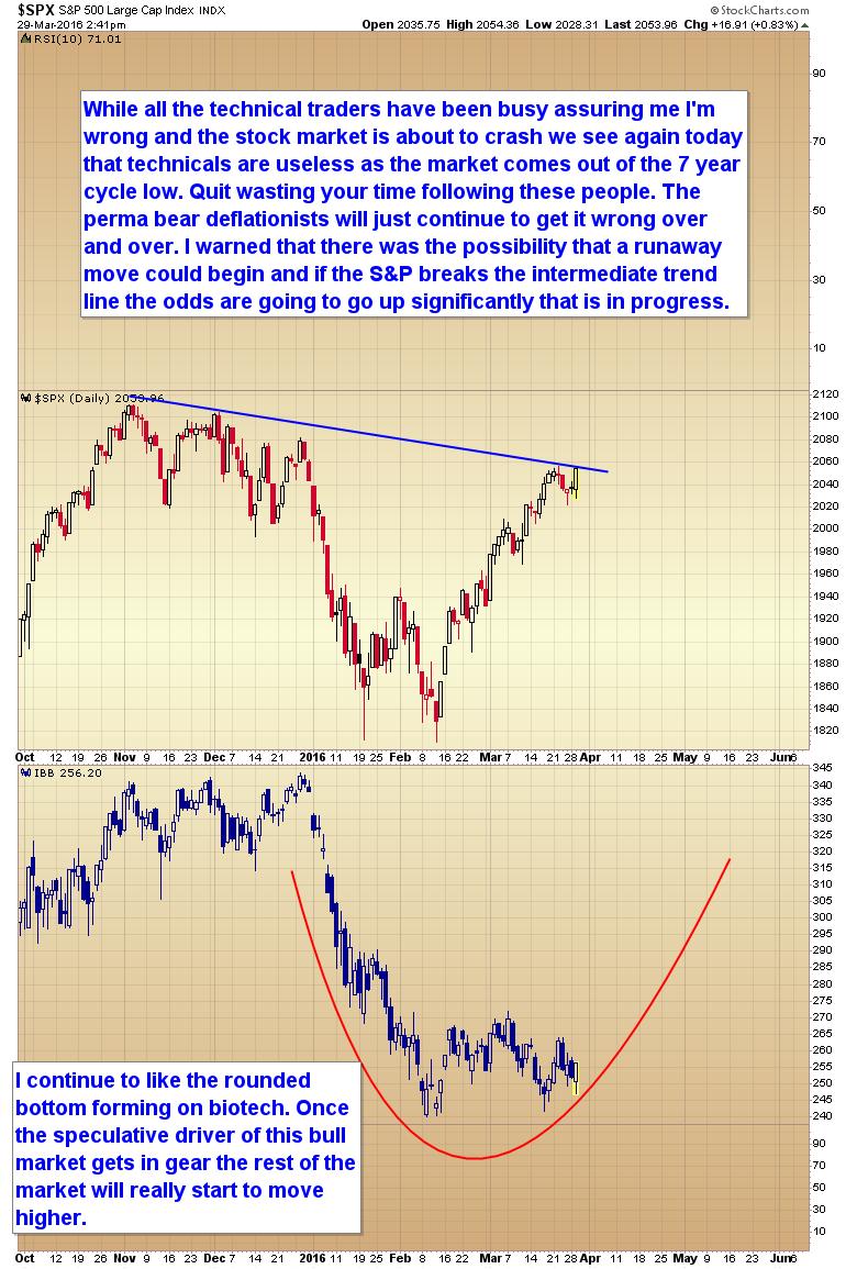 runaway market