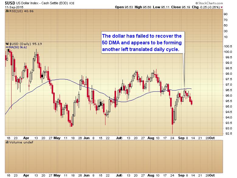 dollar daily cycle