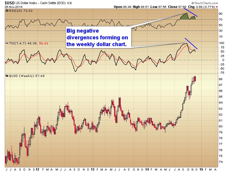dollar divergences