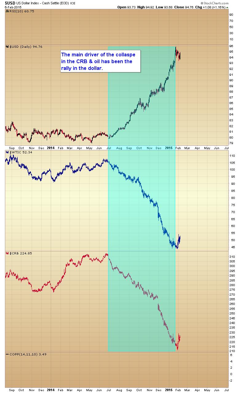 dollar oil crb
