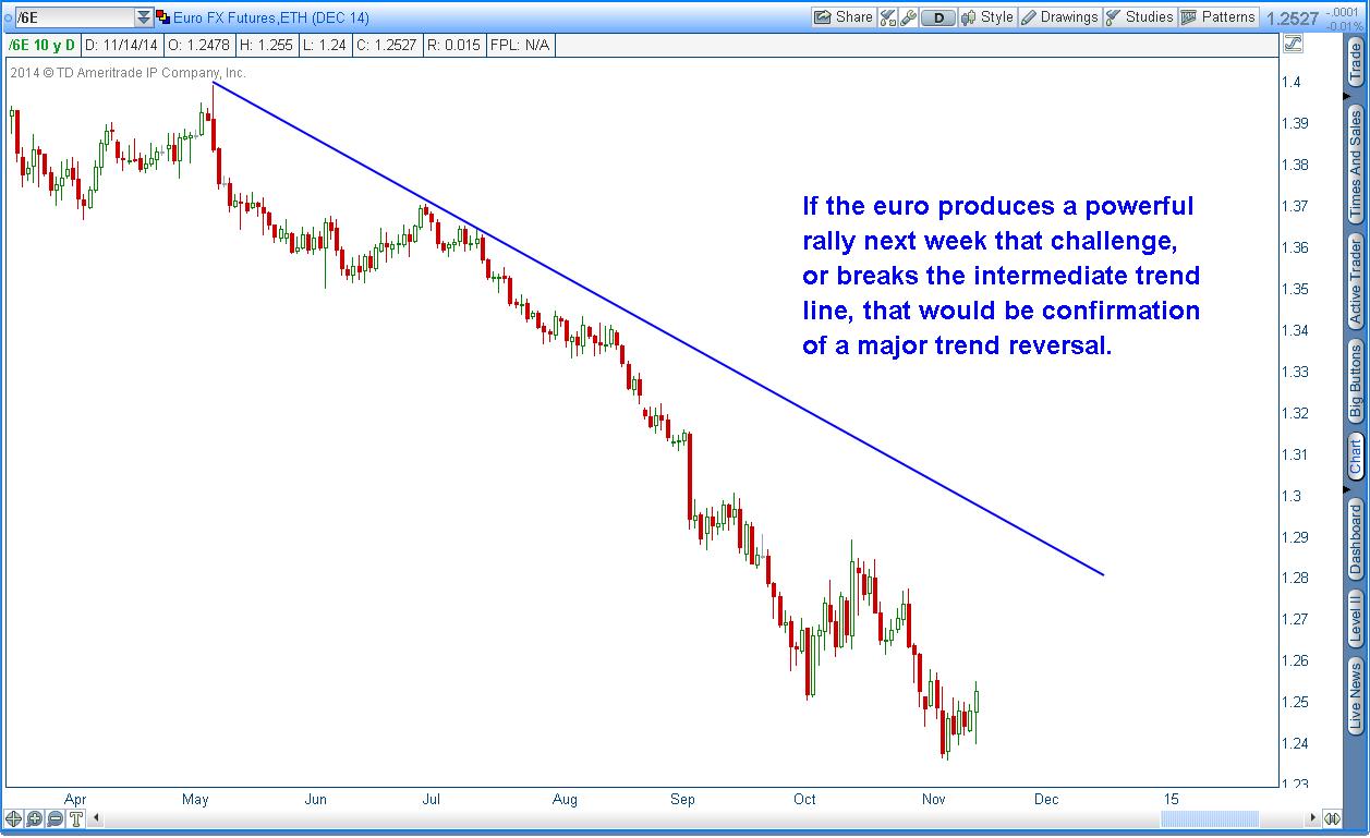 euro intermediate trend line