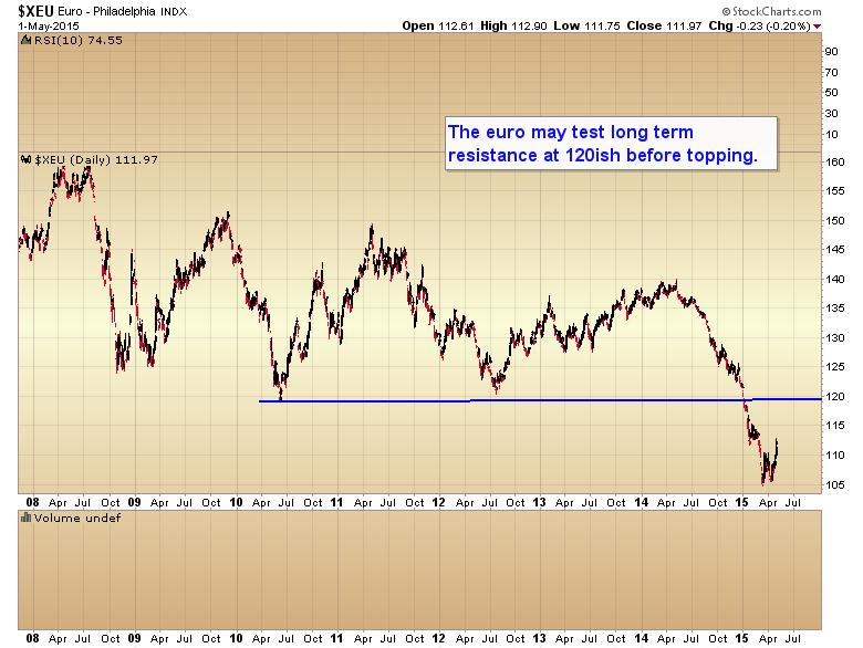 euro long term