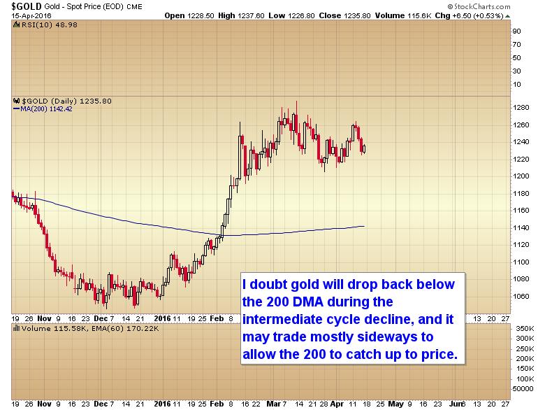 new bull market gold