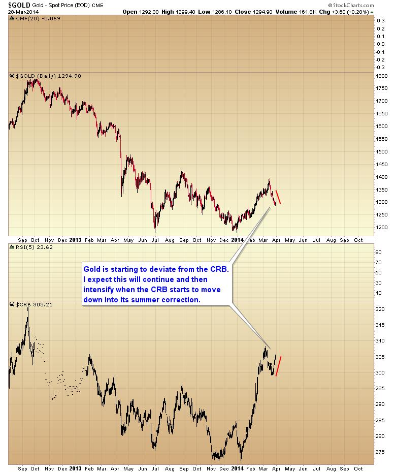 gold CRB deviation