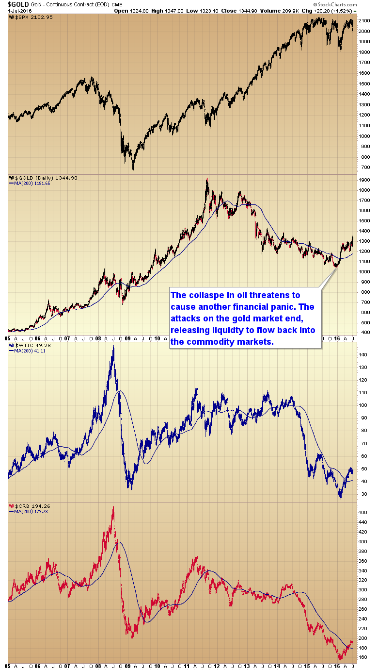 manipulation gold market