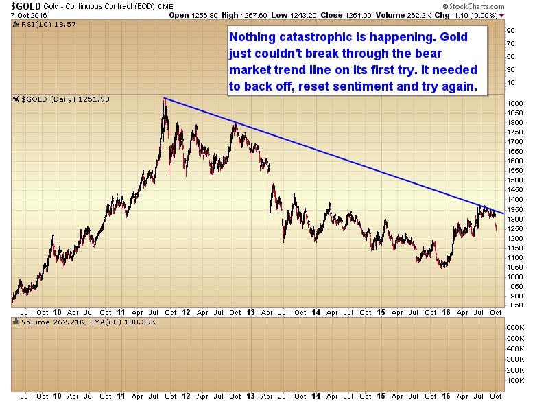 gold-bear-marekt-trend-line