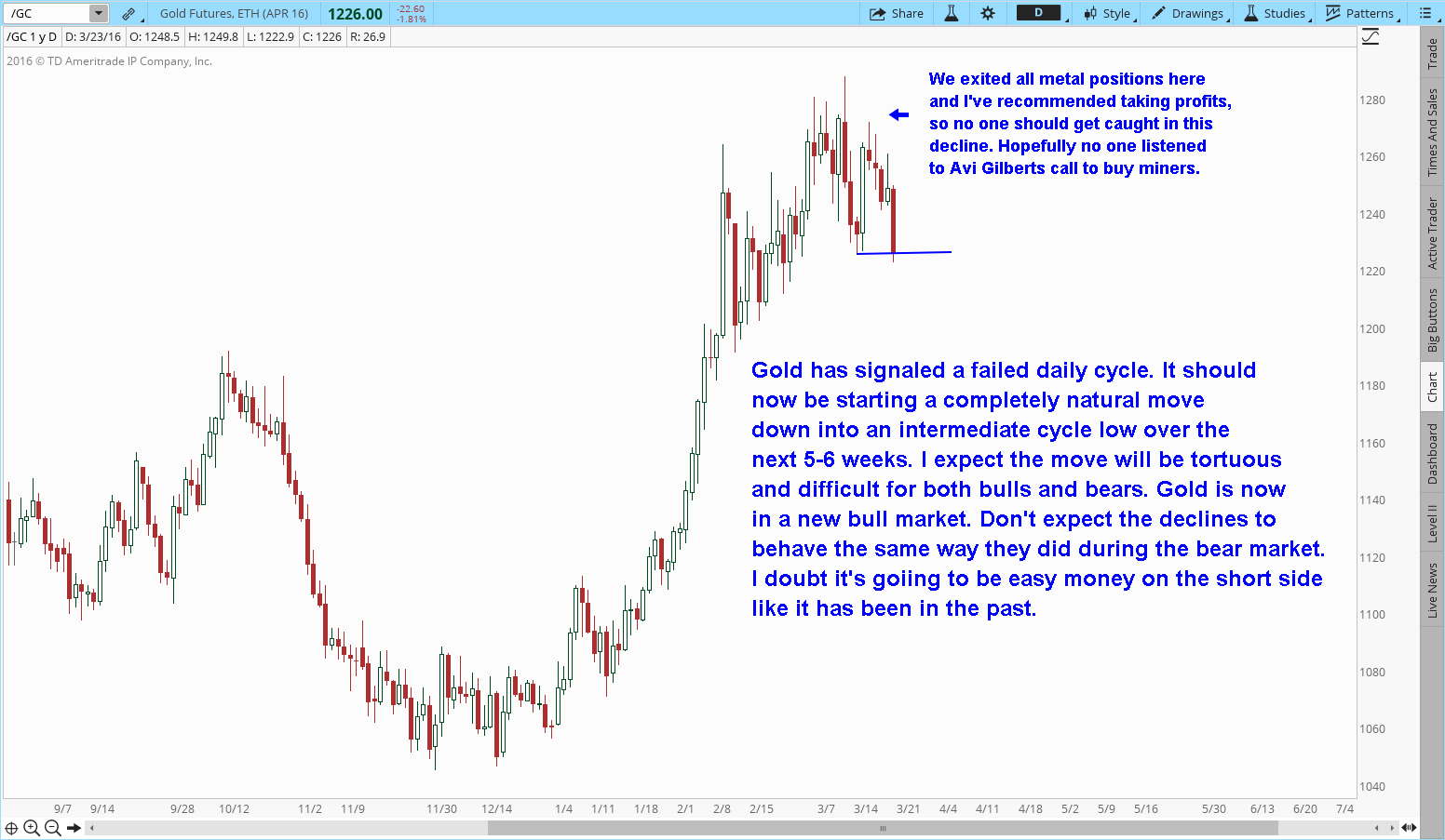Gold's Failed Daily Cycle