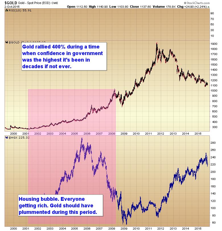 gold housing bubble
