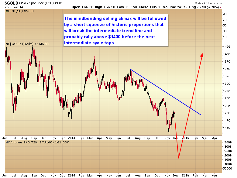 gold intermediate trend line break