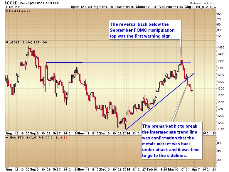 gold manipulation events