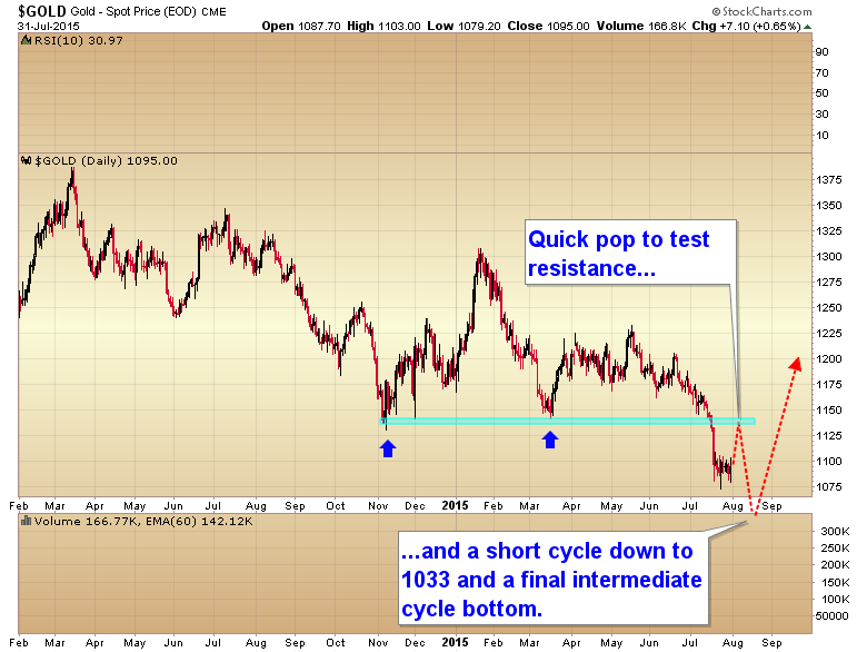 gold short cycle