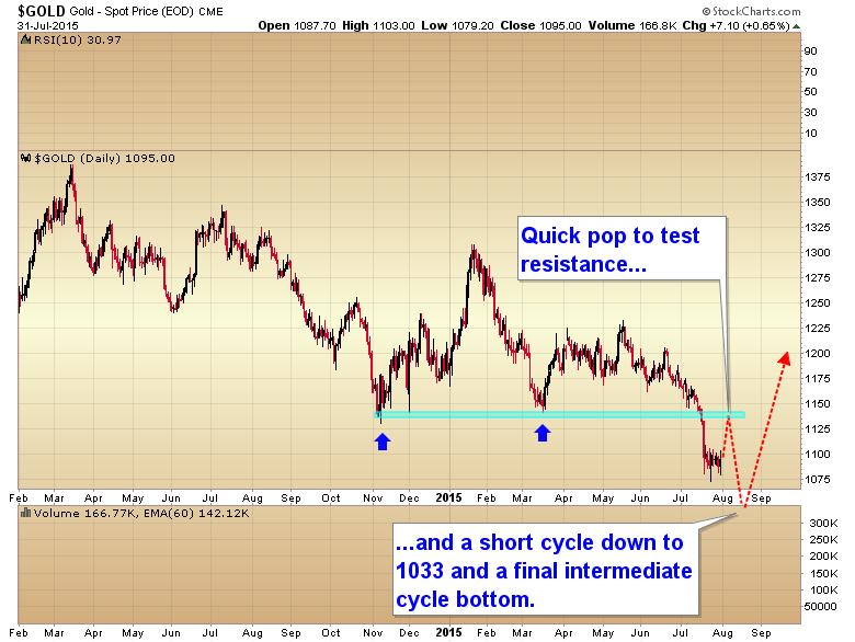 gold short cycle