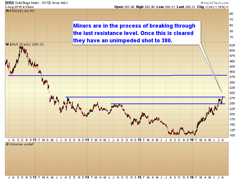 miners last resistance zone