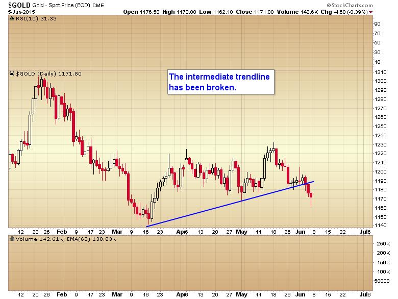 intermediate trend line