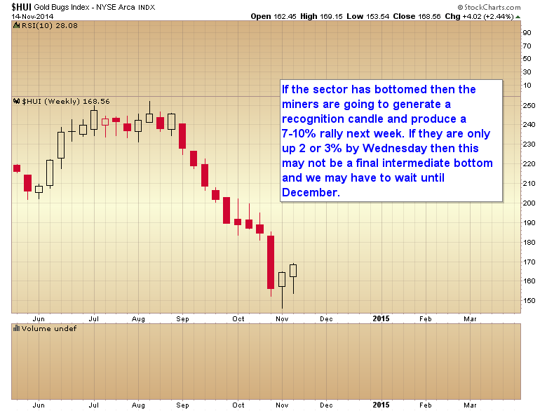 miners weekly recognition candle
