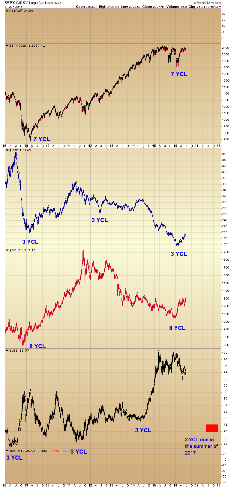 multi year cycle lows