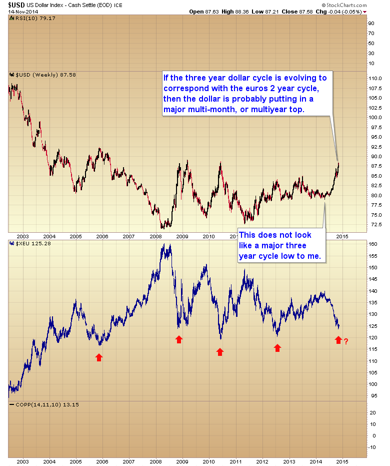 multiyear currency cycles