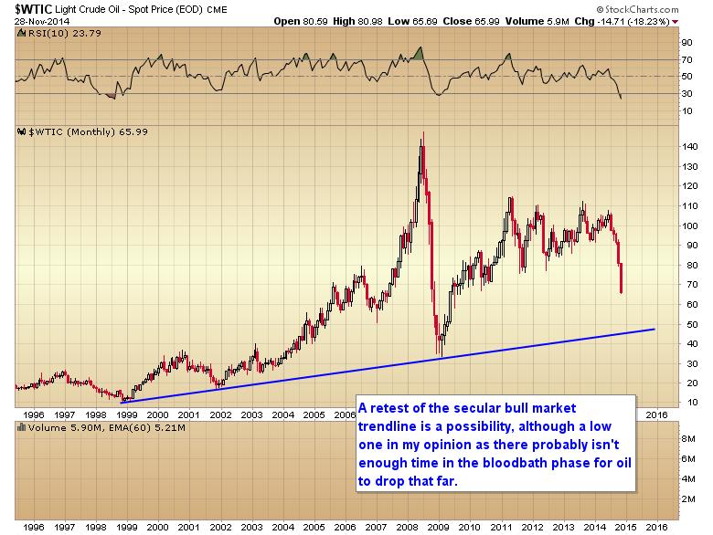 oil secular bull market trendline