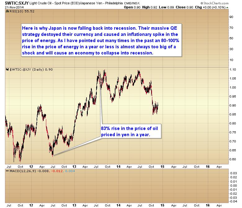 oil yen