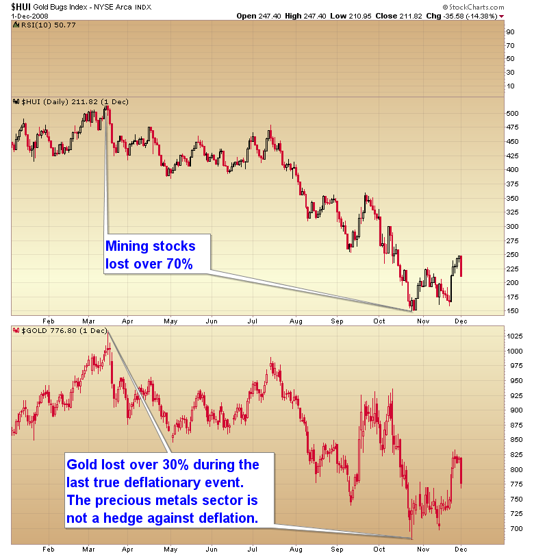 precious metals deflation
