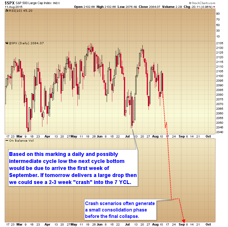 sept cycle low